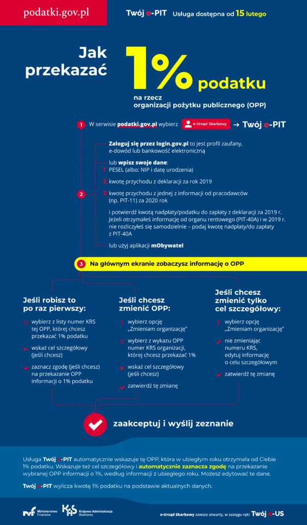 """Twój e-PIT usługa dostępna od 15 lutego      W serwisie podatki.gov.pl wybierz e-Urząd Skarbowy, a potem Twój e-PIT.       Uwierzytelnij się         Zaloguj się przez login.gov.pl to jest profil zaufany, e-dowód lub bankowość elektroniczną           lub wpisz swoje dane:             PESEL (albo: NIP i datę urodzenia)             kwotę przychodu z deklaracji za rok 2019             kwotę przychodu z jednej z informacji od pracodawców (np. PIT-11) za 2020 rok              i potwierdź kwotą nadpłaty/podatku do zapłaty z deklaracji za 2019 r. Jeżeli otrzymałeś informację od organu rentowego (PIT-40A) i w 2019 r. nie rozliczyłeś się samodzielnie – podaj kwotę nadpłaty/do zapłaty z PIT-40A          lub użyj aplikacji mObywatel       Na głównym ekranie zobaczysz informację o OPP.       Jeśli robisz to po raz pierwszy:         wybierz z listy numer KRS tej OPP, której chcesz przekazać 1% podatku         wskaż cel szczegółowy (jeśli chcesz)         zaznacz zgodę (jeśli chcesz) na przekazanie OPP informacji o 1% podatku       Jeśli chcesz zmienić OPP:         wybierz opcję """"Zmieniam organizację""""         wybierz z wykazu OPP numer KRS organizacji, której chcesz przekazać 1%         wskaż cel szczegółowy (jeśli chcesz)         zatwierdź tę zmianę       Jeśli chcesz zmienić tylko cel szczegółowy:         wybierz opcję """"Zmieniam organizację""""         nie zmieniając numeru KRS, edytuj informację o celu szczegółowym         zatwierdź tę zmianę       Zaakceptuj i wyślij zeznanie  Usługa Twój e-PIT automatycznie wskazuje tę OPP, która w ubiegłym roku otrzymała od Ciebie 1% podatku. Wskazuje też cel szczegółowy i automatycznie zaznacza zgodę na przekazanie wybranej OPP informacji o 1%, według informacji z ubiegłego roku. Możesz edytować te dane.  Twój e-PIT wylicza kwotę 1% podatku na podstawie aktualnych danych."""